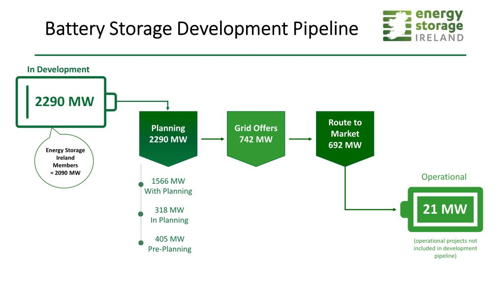 Energy Storage Ireland Survey Results Show Strong 2 3 Gw Battery Storage Project Pipeline Energy Storage Ireland